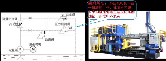 英威亚博APP入口F001型材挤压机的变频节能改造应用