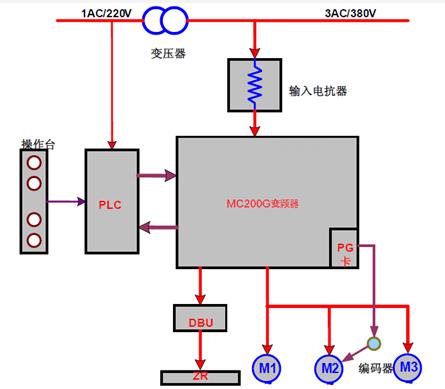 系统中使用了plc 及变频器