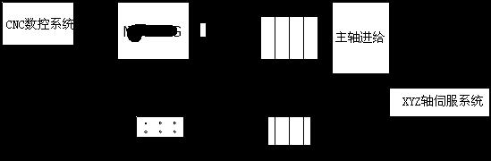 英威亚博APP入口MC200G亚博APP入口在数控机床上的应用